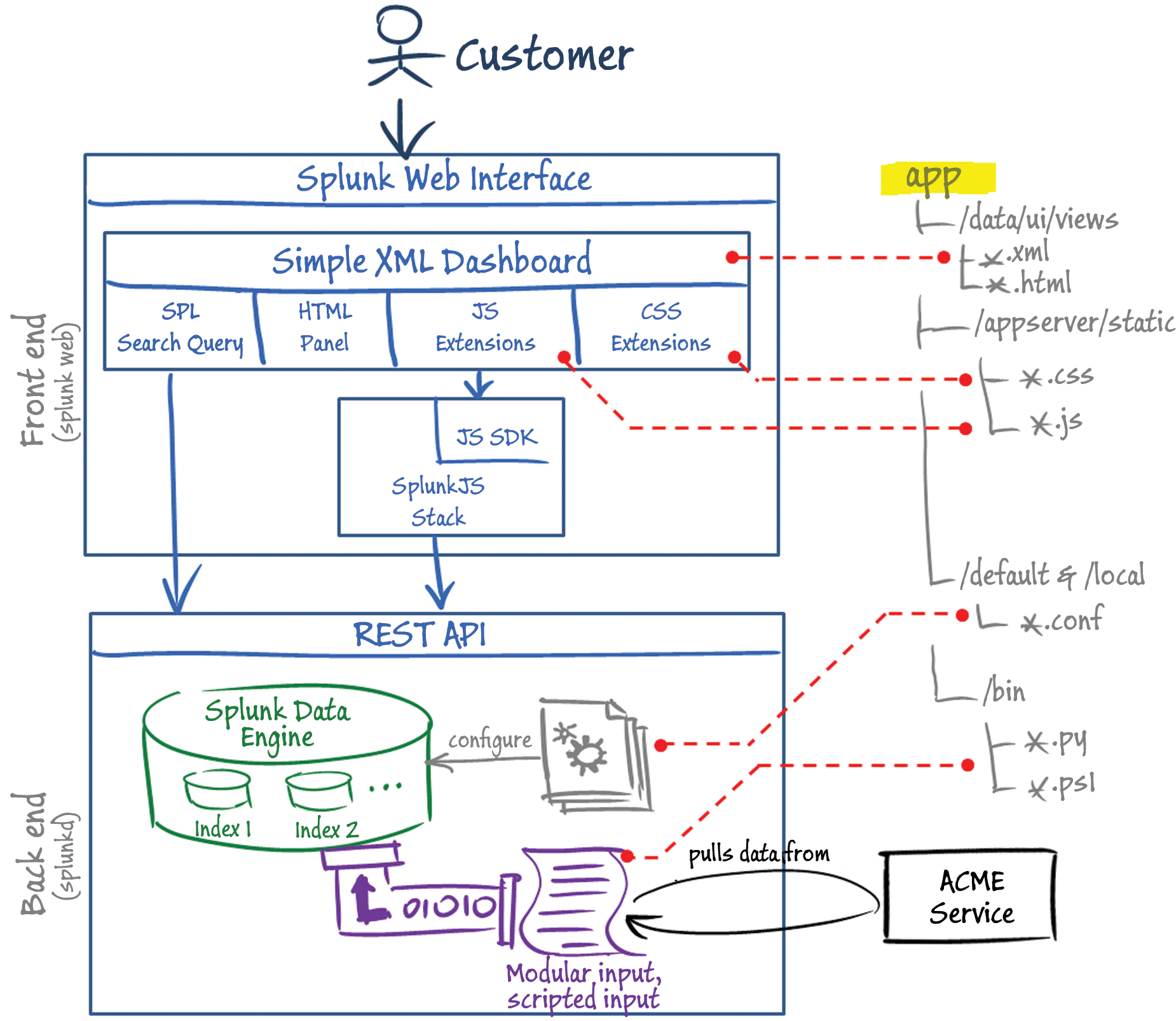 Related keywords suggestions for splunk architecture Architecture designing app