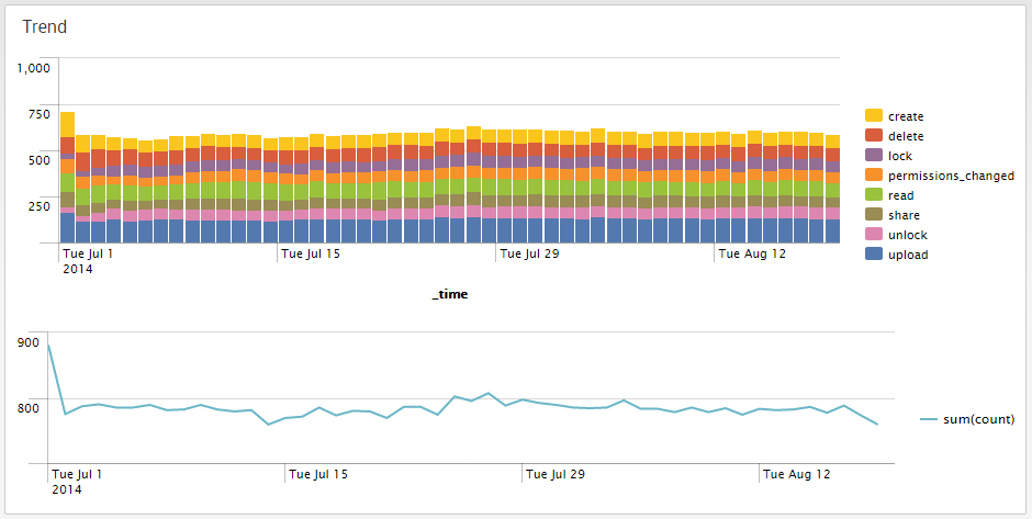 UI and visualizations: What the apps look like | Splunk
