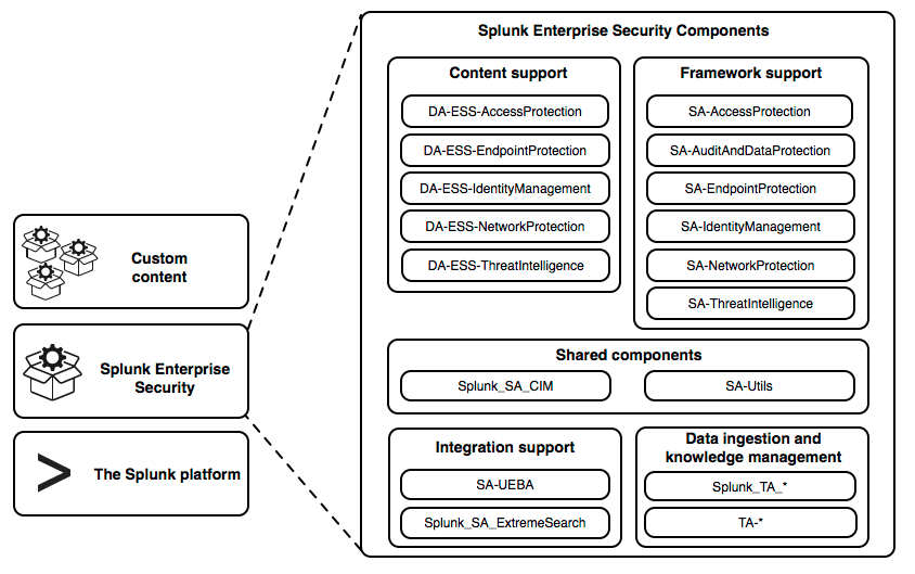 This diagram shows the component files that make up Splunk Enterprise Security. The diagram shows these components in five groups. The content support group contains DA-ESS-AccessProtection, DA-ESS-EndpointProtection, DA-ESS-IdentityManagement, DA-ESS-NetworkProtection, and DA-ESS-ThreatIntelligence. The framework support group contains: SA-AccessProtection, SA-AuditAndDataProtection, SA-EndpointProtection, SA-IdentityManagement, SA-NetworkProtection, and SA-ThreatIntelligence. The shared components group consists of Splunk_SA_CIM and SA-Utils. The integration support group contains SA-UEBA and Splunk_SA_ExtremeSearch. The data ingestion and knowledge management group contains all add-ons that begin with Splunk_TA_ and all add-ons that begin with TA-.