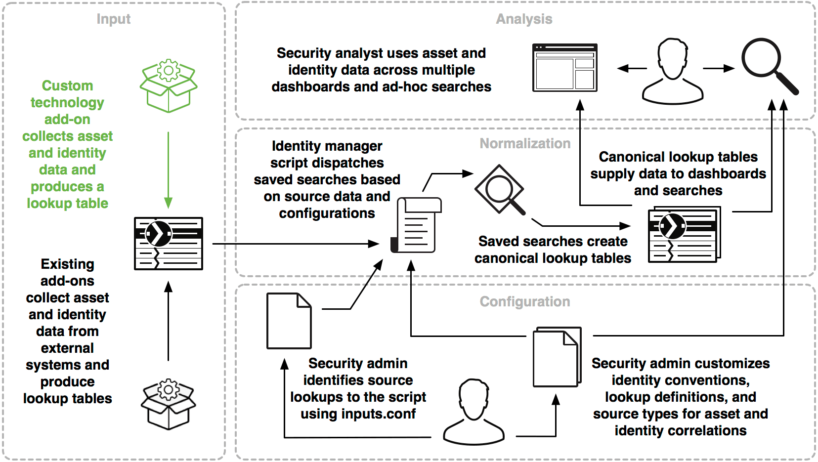 This diagram shows how admins, analysts, and developers can interact with the asset and identity framework. A set of add-ons collect asset and identity data from external systems and produce lookup tables. An identity manager script dispatches saved searches based on source data and configurations made by admins. Saved searches create canonical lookup tables which supply data to dashboards and searches. Security analysts use asset and identity data across multiple dashboards and ad hoc searches. Security admins perform configuration that affects the framework at two key stages: 1. The admin identifies source lookups to the identity manager script using inputs.conf. 2. The admin customizes identity conventions, lookup definitions, and source types for asset and identity correlations, affecting the way asset and identity information is understood by the identity manager script and in Splunk searches. Developers can integrate with the asset and identity framework by creating an add-on to collect asset and identity information from a custom source or service and formatting the results as a lookup table.