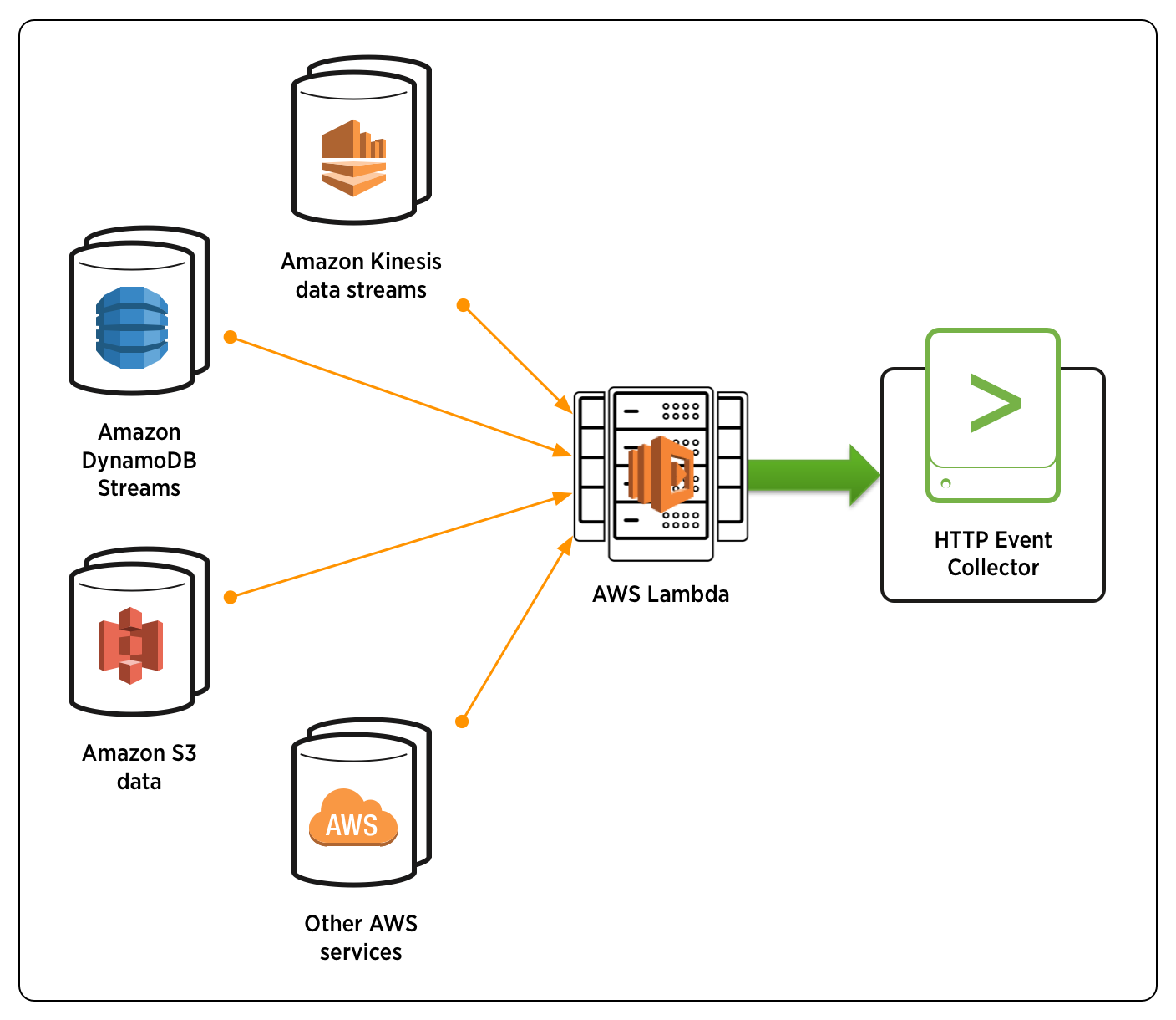 Diagram illustrating AWS services pointing to AWS Lambda pointing to HTTP Event Collector.