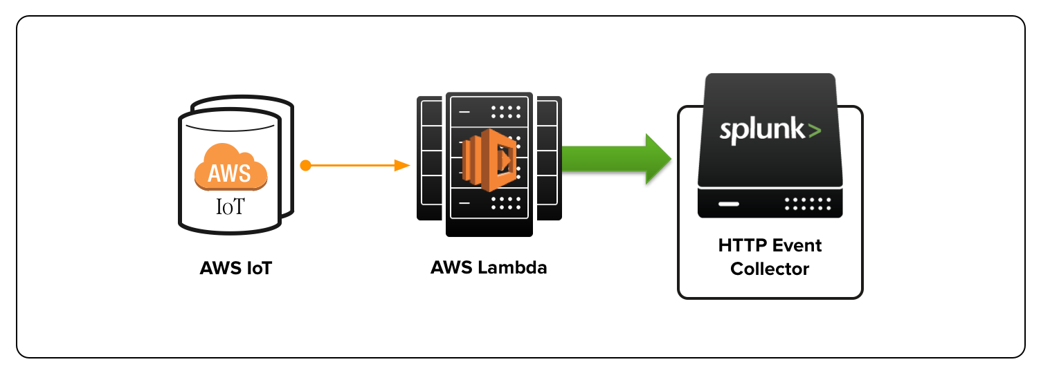 Diagram showing data flow from AWS IoT to AWS Lambda to HTTP Event Collector on Splunk Cloud
