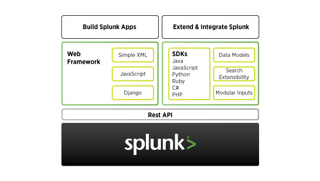 Splunk Developer Platform